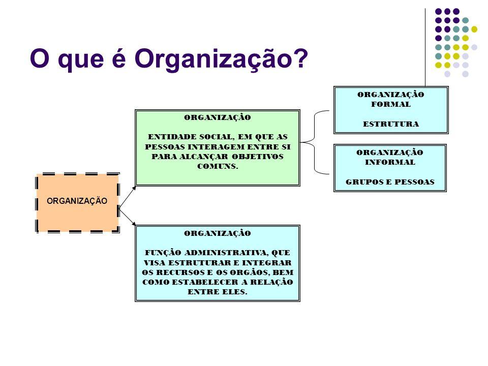 O que é Organização? ORGANIZAÇÃO ENTIDADE SOCIAL, EM QUE AS PESSOAS INTERAGEM ENTRE SI PARA ALCANÇAR OBJETIVOS COMUNS. ORGANIZAÇÃO FUNÇÃO ADMINISTRATI
