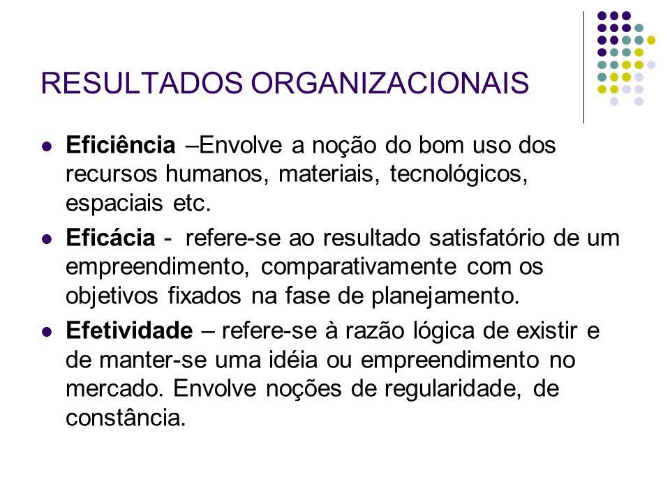 RESULTADOS ORGANIZACIONAIS Eficiência –Envolve a noção do bom uso dos recursos humanos, materiais, tecnológicos, espaciais etc. Eficácia - refere-se a