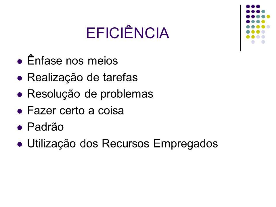 EFICIÊNCIA Ênfase nos meios Realização de tarefas Resolução de problemas Fazer certo a coisa Padrão Utilização dos Recursos Empregados