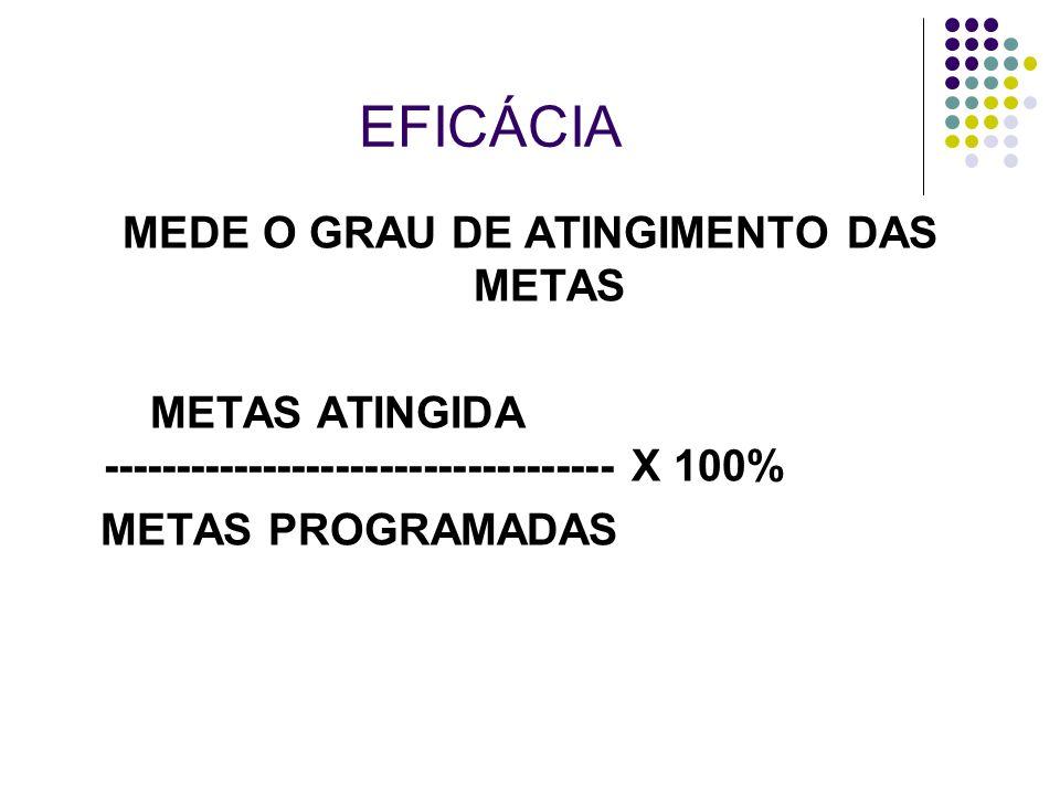 EFICÁCIA MEDE O GRAU DE ATINGIMENTO DAS METAS METAS ATINGIDA ----------------------------------- X 100% METAS PROGRAMADAS