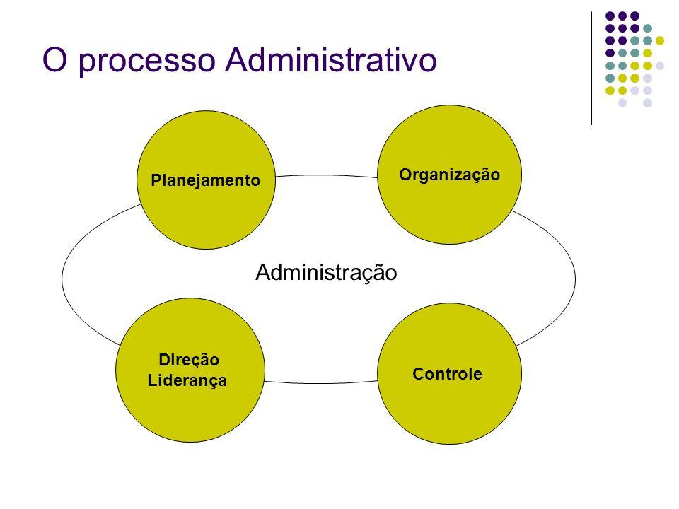 O processo Administrativo Planejamento Organização Direção Liderança Controle Administração