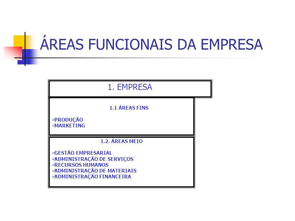 ÁREAS FUNCIONAIS DA EMPRESA 1. EMPRESA 1.1 ÁREAS FINS PRODUÇÃO MARKETING 1.2. ÁREAS MEIO GESTÃO EMPRESARIAL ADMINISTRAÇÃO DE SERVIÇOS RECURSOS HUMANOS