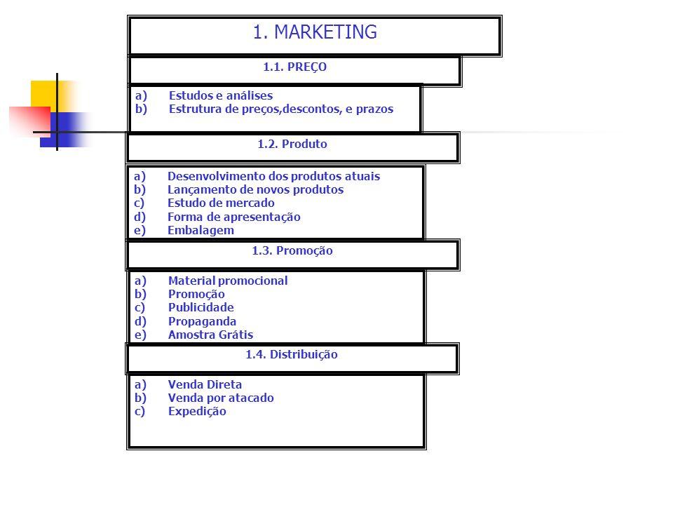 1. MARKETING 1.1. PREÇO a)Estudos e análises b)Estrutura de preços,descontos, e prazos 1.2. Produto a)Desenvolvimento dos produtos atuais b)Lançamento