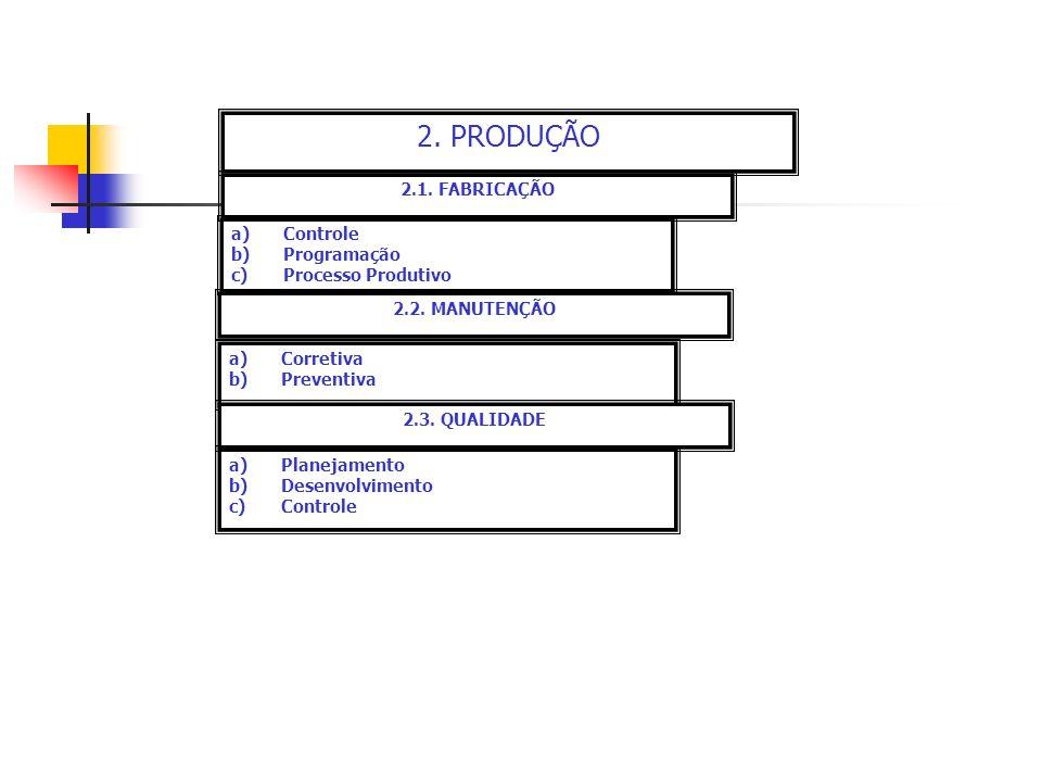 2. PRODUÇÃO 2.1. FABRICAÇÃO a)Controle b)Programação c)Processo Produtivo 2.2. MANUTENÇÃO a)Corretiva b)Preventiva 2.3. QUALIDADE a)Planejamento b)Des