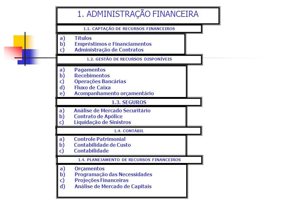 1. ADMINISTRAÇÃO FINANCEIRA 1.1. CAPTAÇÃO DE RECURSOS FINANCEIROS a)Títulos b)Empréstimos e Financiamentos c)Administração de Contratos 1.2. GESTÃO DE