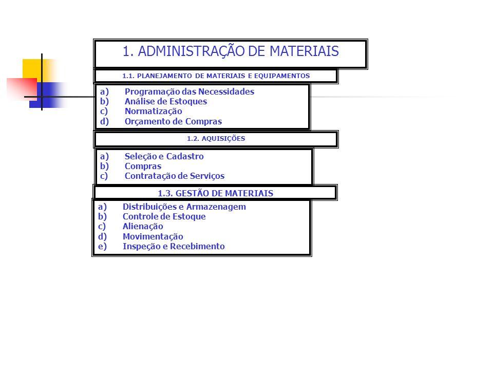 1. ADMINISTRAÇÃO DE MATERIAIS 1.1. PLANEJAMENTO DE MATERIAIS E EQUIPAMENTOS a)Programação das Necessidades b)Análise de Estoques c)Normatização d)Orça
