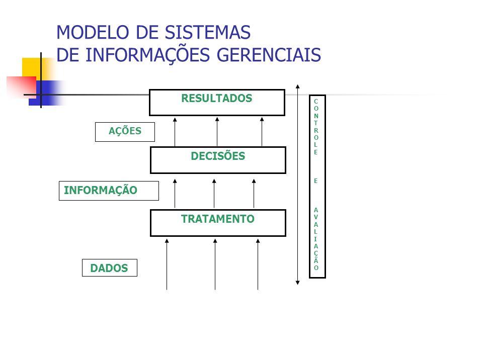 MODELO DE SISTEMAS DE INFORMAÇÕES GERENCIAIS RESULTADOS DECISÕES TRATAMENTO CONTROLEEAVALIAÇÃOCONTROLEEAVALIAÇÃO DADOS INFORMAÇÃO AÇÕES