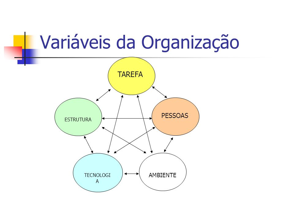 Variáveis da Organização TAREFA ESTRUTURA PESSOAS TECNOLOGI A AMBIENTE
