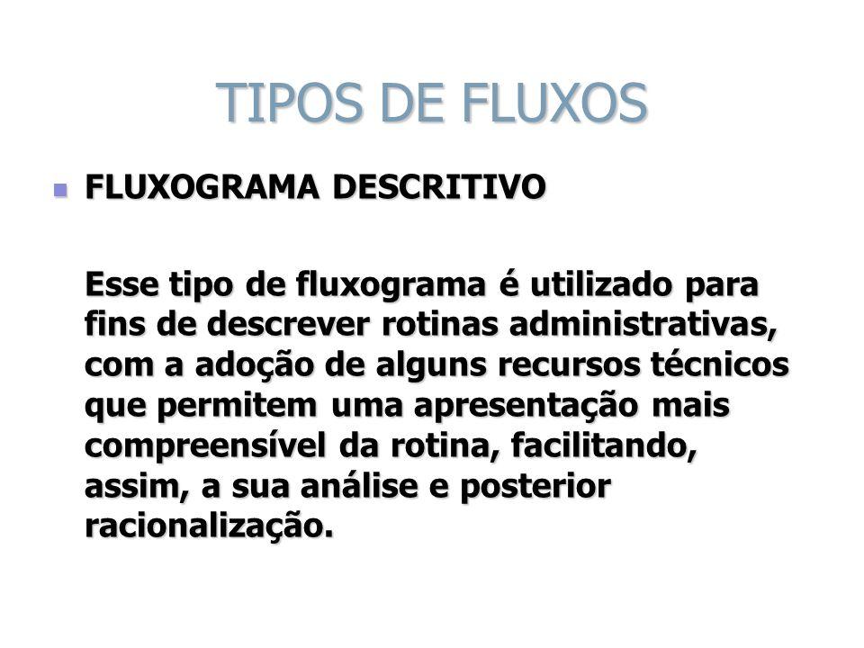 TIPOS DE FLUXOS FLUXOGRAMA DESCRITIVO FLUXOGRAMA DESCRITIVO Esse tipo de fluxograma é utilizado para fins de descrever rotinas administrativas, com a