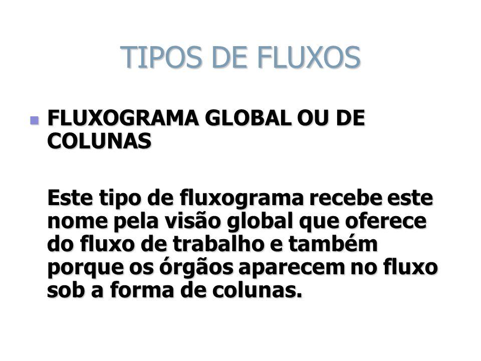 TIPOS DE FLUXOS FLUXOGRAMA GLOBAL OU DE COLUNAS FLUXOGRAMA GLOBAL OU DE COLUNAS Este tipo de fluxograma recebe este nome pela visão global que oferece