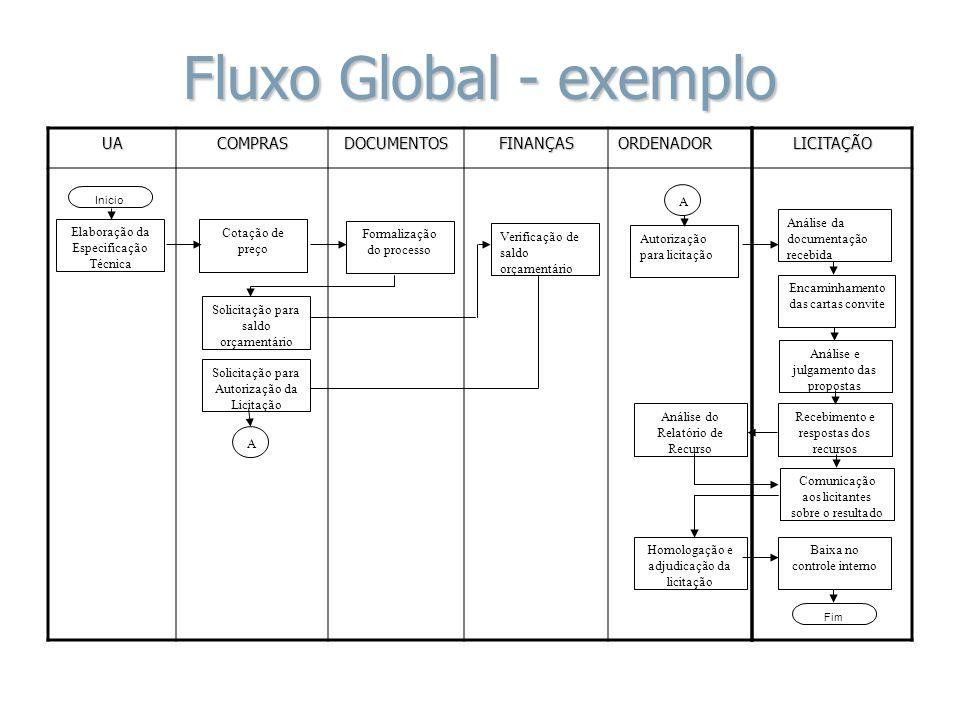 Fluxo Global - exemplo Elaboração da Especificação Técnica Inicio Cotação de preço Formalização do processo Solicitação para saldo orçamentário Verifi