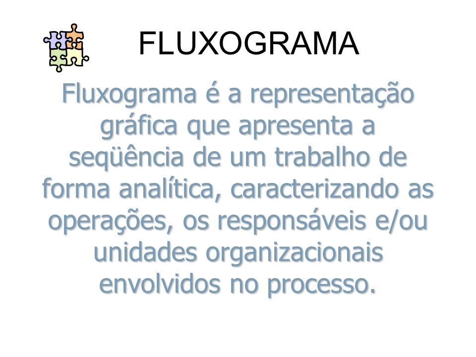 Fluxograma é a representação gráfica que apresenta a seqüência de um trabalho de forma analítica, caracterizando as operações, os responsáveis e/ou un
