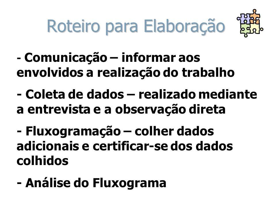 Fluxo Vertical - exemplo DESCRIÇÃO DA ROTINA RESPONSÁVEL SÍMBOLOS