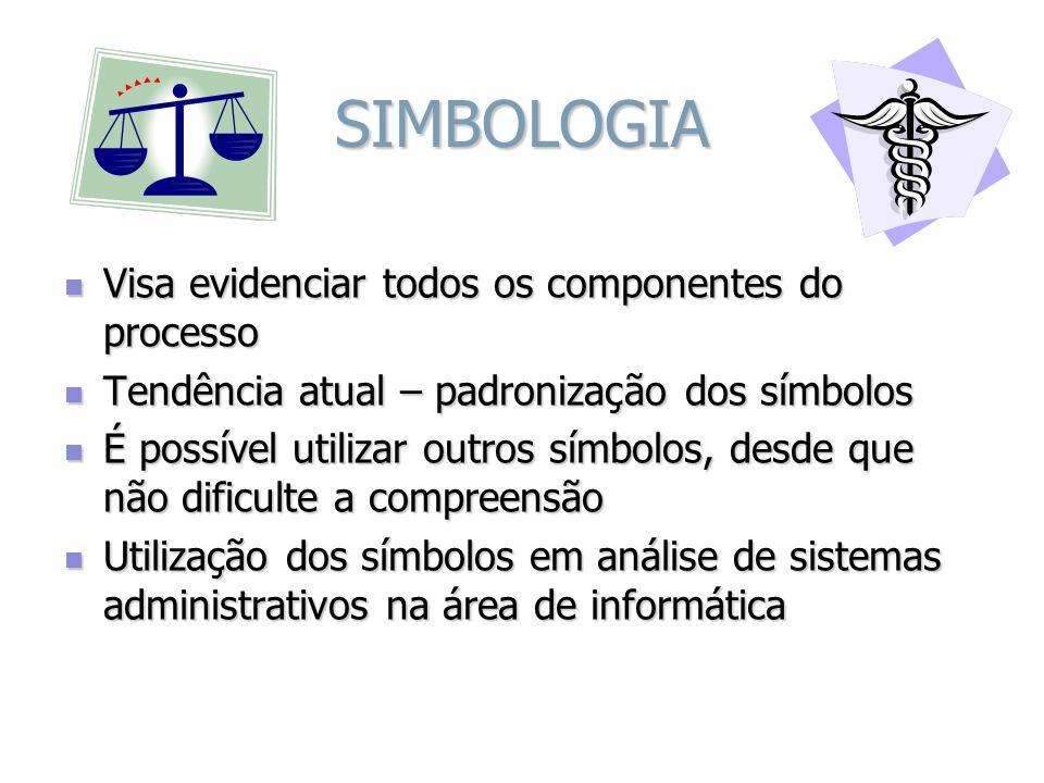SIMBOLOGIA Visa evidenciar todos os componentes do processo Visa evidenciar todos os componentes do processo Tendência atual – padronização dos símbol
