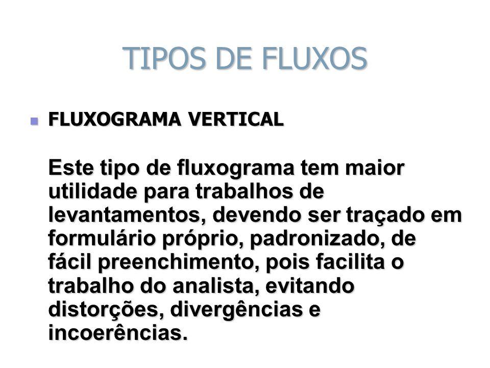 TIPOS DE FLUXOS FLUXOGRAMA VERTICAL FLUXOGRAMA VERTICAL Este tipo de fluxograma tem maior utilidade para trabalhos de levantamentos, devendo ser traça
