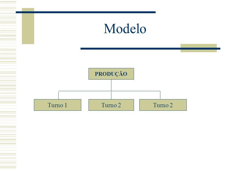 Modelo PRODUÇÃO Turno 2 Turno 1