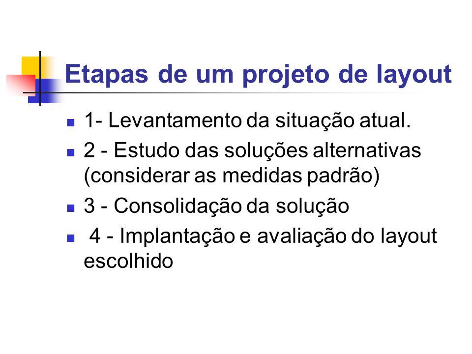 Etapas de um projeto de layout 1- Levantamento da situação atual. 2 - Estudo das soluções alternativas (considerar as medidas padrão) 3 - Consolidação
