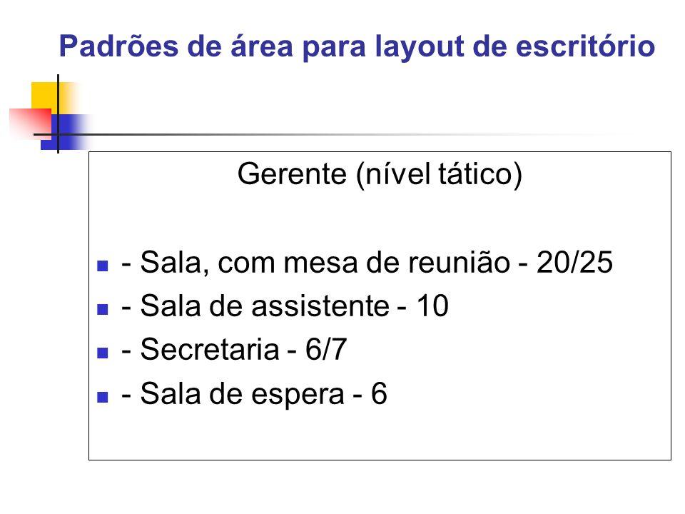 Padrões de área para layout de escritório Gerente (nível tático) - Sala, com mesa de reunião - 20/25 - Sala de assistente - 10 - Secretaria - 6/7 - Sa