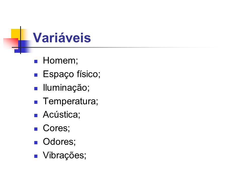 Variáveis Homem; Espaço físico; Iluminação; Temperatura; Acústica; Cores; Odores; Vibrações;