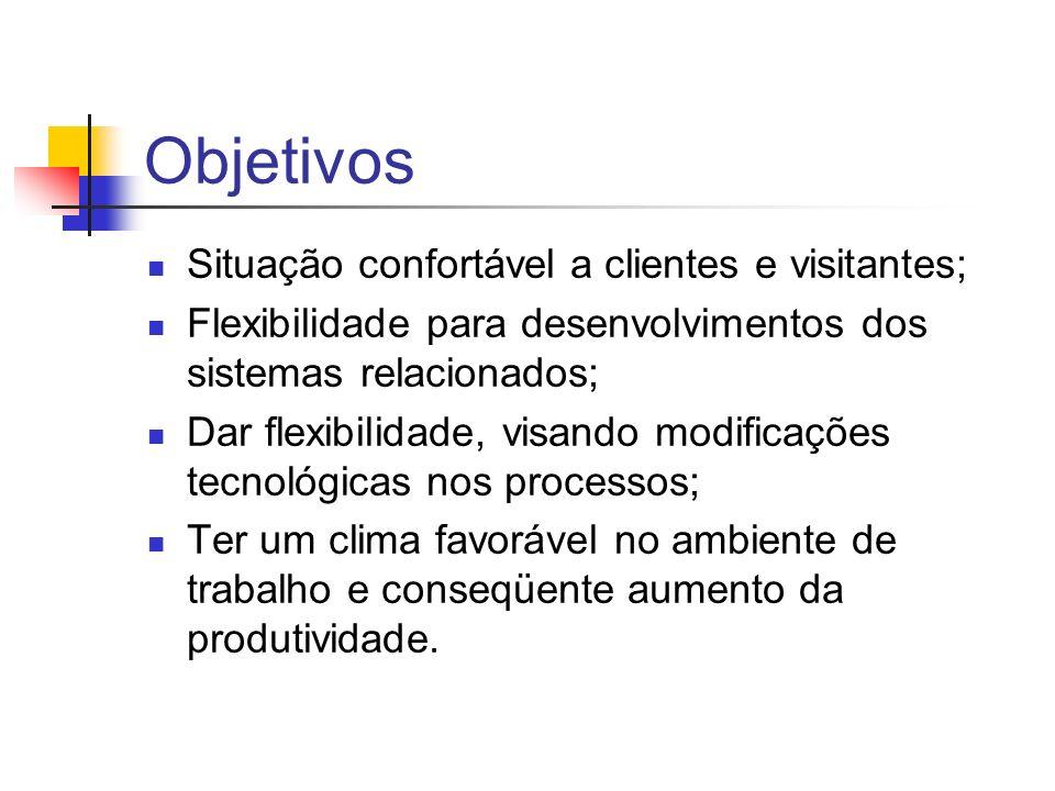 Objetivos Situação confortável a clientes e visitantes; Flexibilidade para desenvolvimentos dos sistemas relacionados; Dar flexibilidade, visando modi