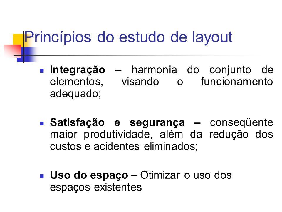 Princípios do estudo de layout Integração – harmonia do conjunto de elementos, visando o funcionamento adequado; Satisfação e segurança – conseqüente