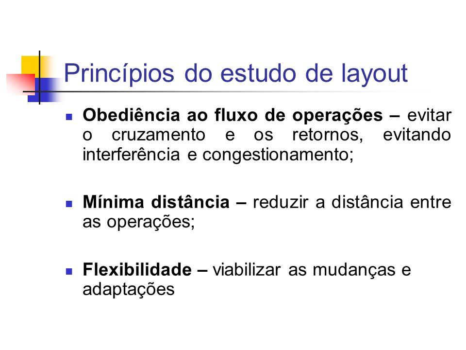 Princípios do estudo de layout Obediência ao fluxo de operações – evitar o cruzamento e os retornos, evitando interferência e congestionamento; Mínima
