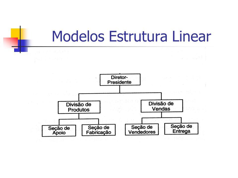 Modelos Estrutura Linear