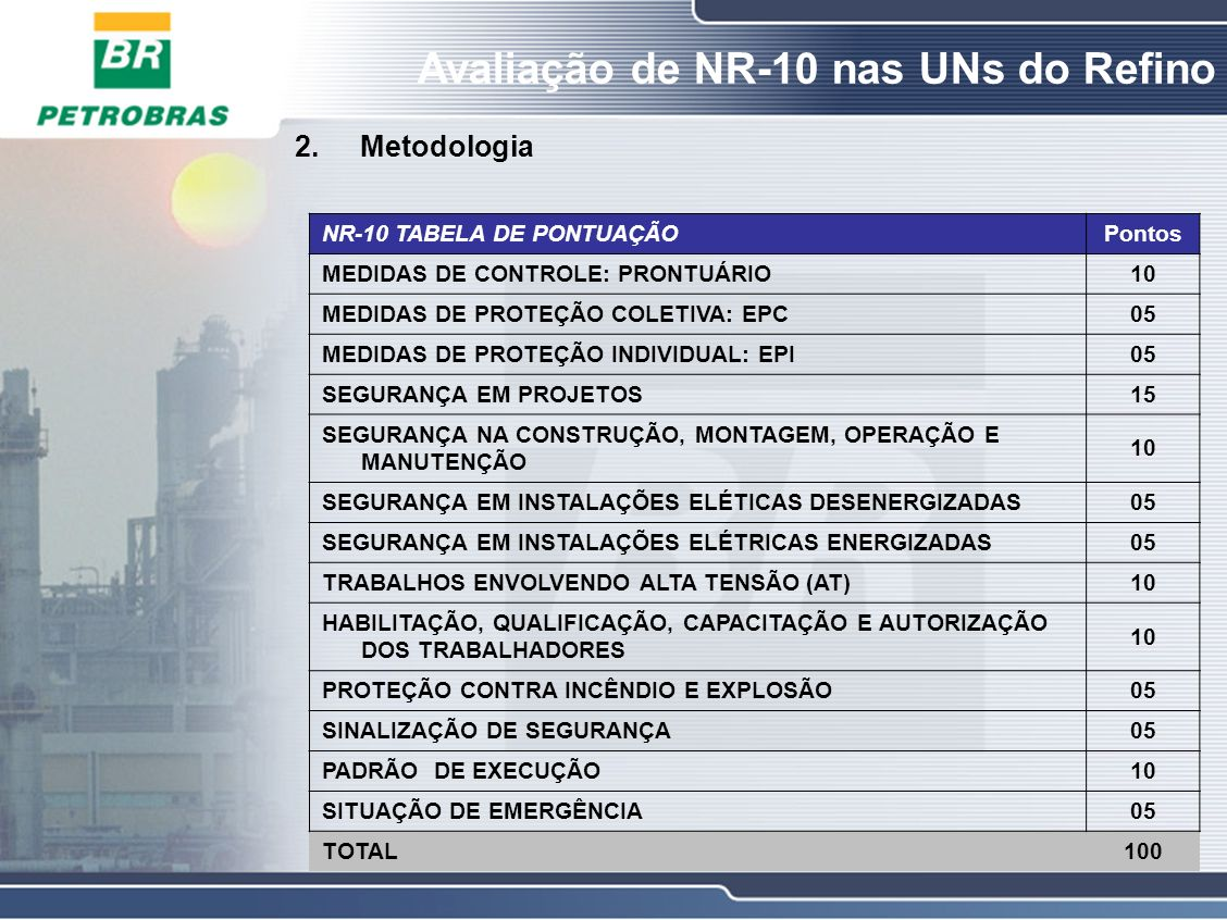 Avaliação de NR-10 nas UNs do Refino 2.Metodologia