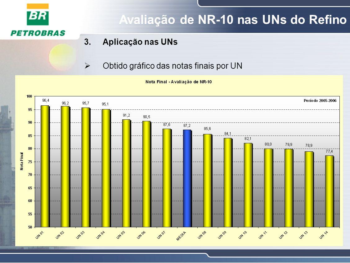 Avaliação de NR-10 nas UNs do Refino 3.Aplicação nas UNs Obtidos gráficos das notas de cada tópico por UN