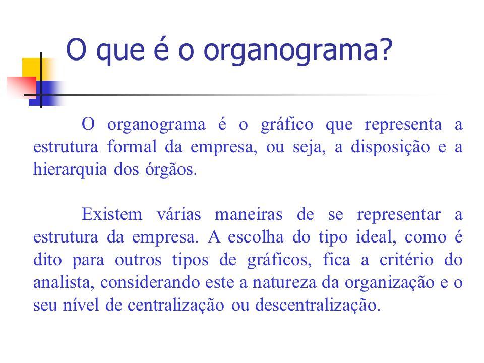 Tem a finalidade de representar: - Os órgãos componentes da empresa; - Tanto quanto possível, as funções desenvolvidas pelos órgãos; - As vinculações e relações de interdependência entre os órgãos; - Os níveis administrativos que compõem a organização;