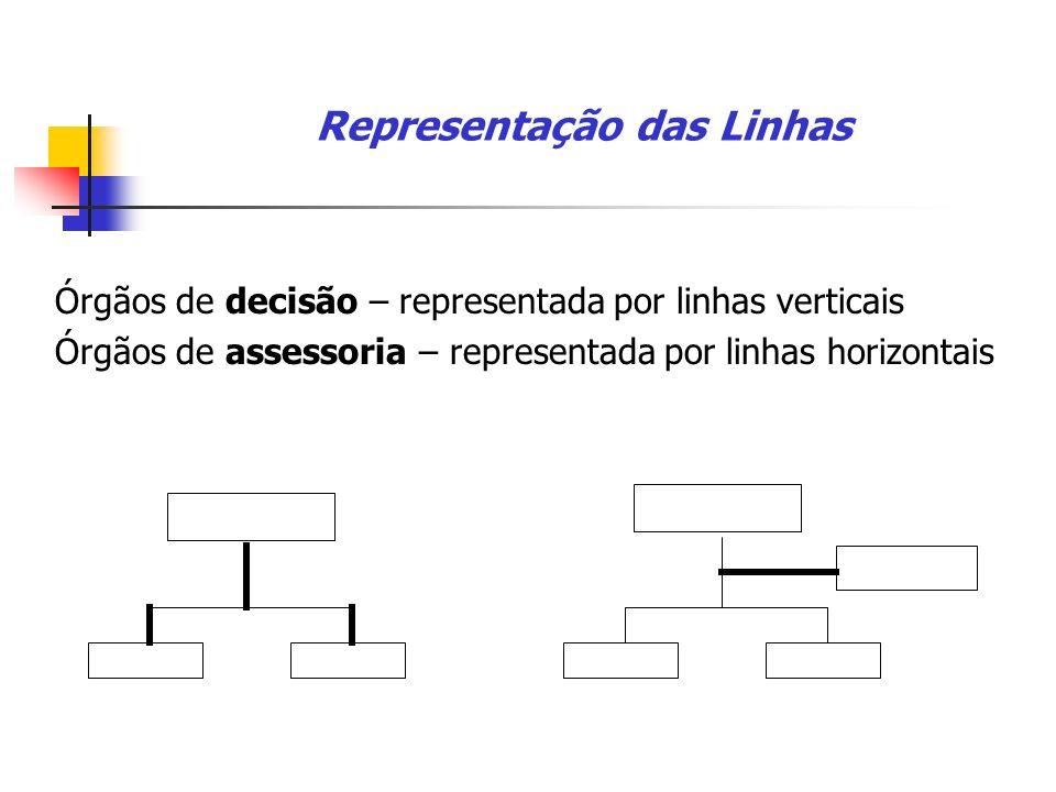 Representação dos órgãos 1.Assessores – ligados à linha 2.