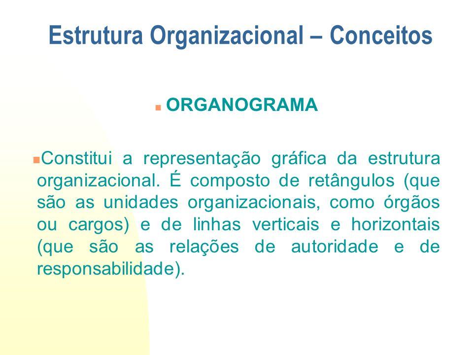 ORGANOGRAMA Constitui a representação gráfica da estrutura organizacional. É composto de retângulos (que são as unidades organizacionais, como órgãos