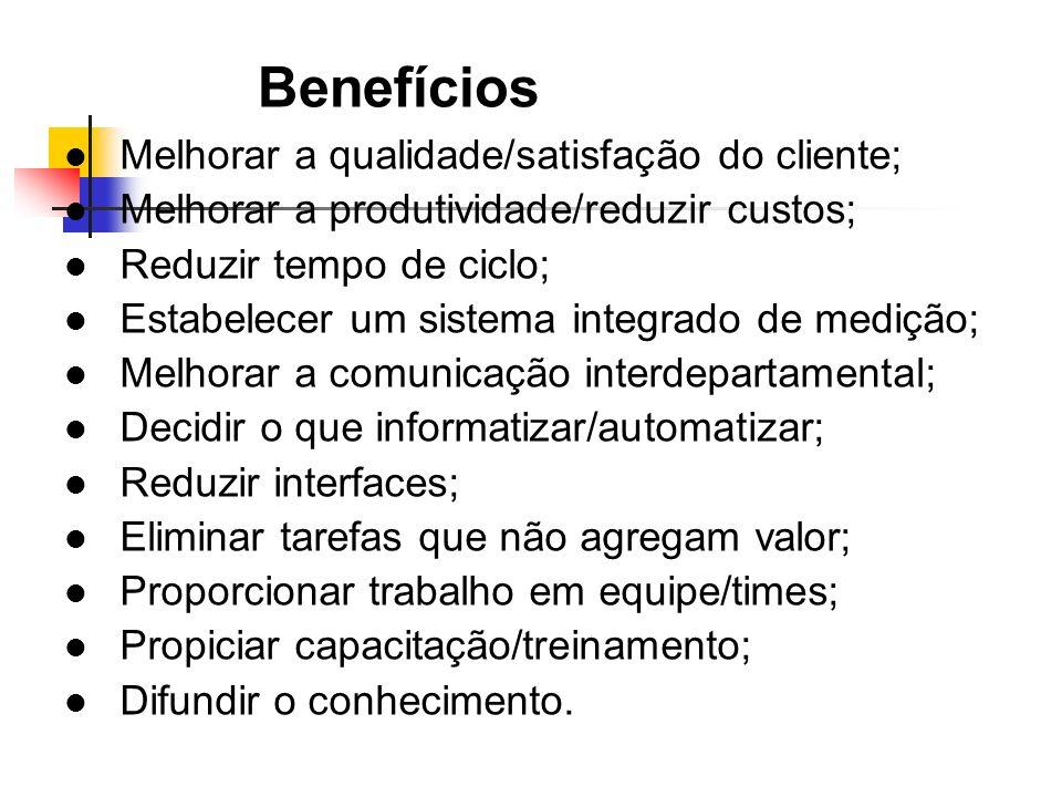 Benefícios Melhorar a qualidade/satisfação do cliente; Melhorar a produtividade/reduzir custos; Reduzir tempo de ciclo; Estabelecer um sistema integra