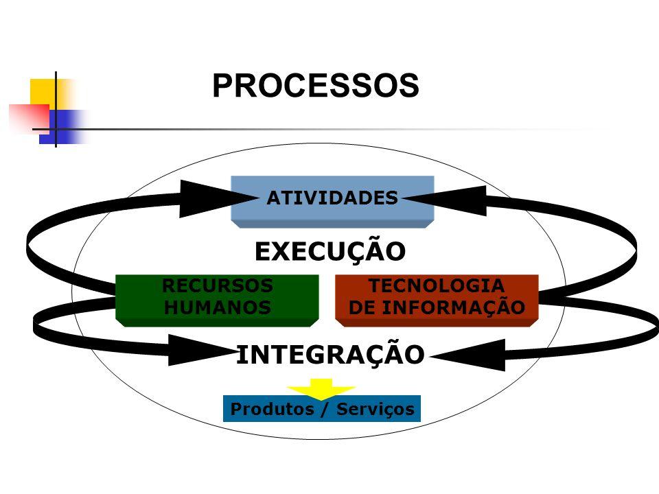ATIVIDADES INTEGRAÇÃO EXECUÇÃO RECURSOS HUMANOS TECNOLOGIA DE INFORMAÇÃO Produtos / Serviços PROCESSOS