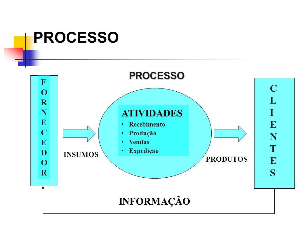 Atividade Definição Conjunto de procedimentos operacionais que deve ser executado com a finalidade de produção de resultado.