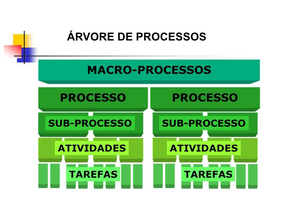 ÁRVORE DE PROCESSOS MACRO-PROCESSOS PROCESSO TAREFAS SUB-PROCESSO ATIVIDADES