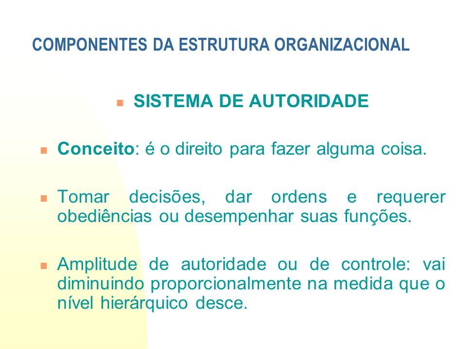 Sistema de Autoridade Tipos de exercício de autoridade: Singular – exercido por um só individuo.