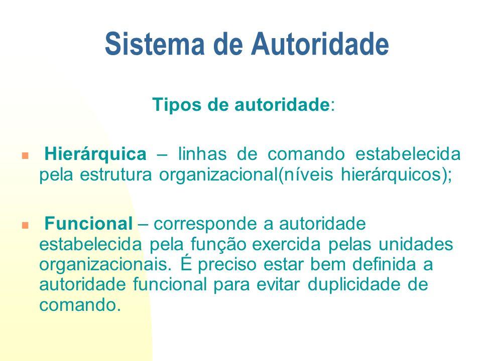 Sistema de Autoridade Aspectos básicos: Centralização e Descentralização; Delegação; Níveis hierárquicos; Amplitude de controle;