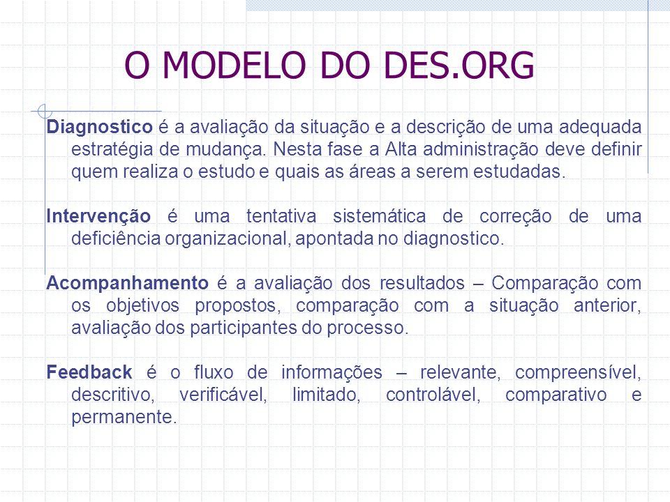 O MODELO DO DES.ORG Diagnostico é a avaliação da situação e a descrição de uma adequada estratégia de mudança.