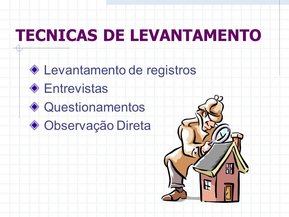 TECNICAS DE LEVANTAMENTO Levantamento de registros Entrevistas Questionamentos Observação Direta