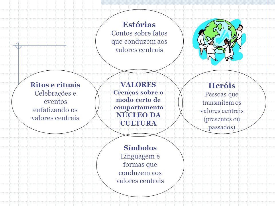 Heróis Pessoas que transmitem os valores centrais (presentes ou passados) Ritos e rituais Celebrações e eventos enfatizando os valores centrais Símbolos Linguagem e formas que conduzem aos valores centrais Estórias Contos sobre fatos que conduzem aos valores centrais VALORES Crenças sobre o modo certo de comportamento NÚCLEO DA CULTURA