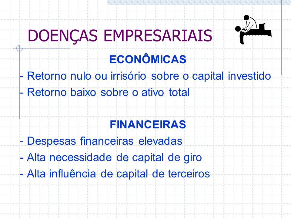 DOENÇAS EMPRESARIAIS ECONÔMICAS - Retorno nulo ou irrisório sobre o capital investido - Retorno baixo sobre o ativo total FINANCEIRAS - Despesas financeiras elevadas - Alta necessidade de capital de giro - Alta influência de capital de terceiros