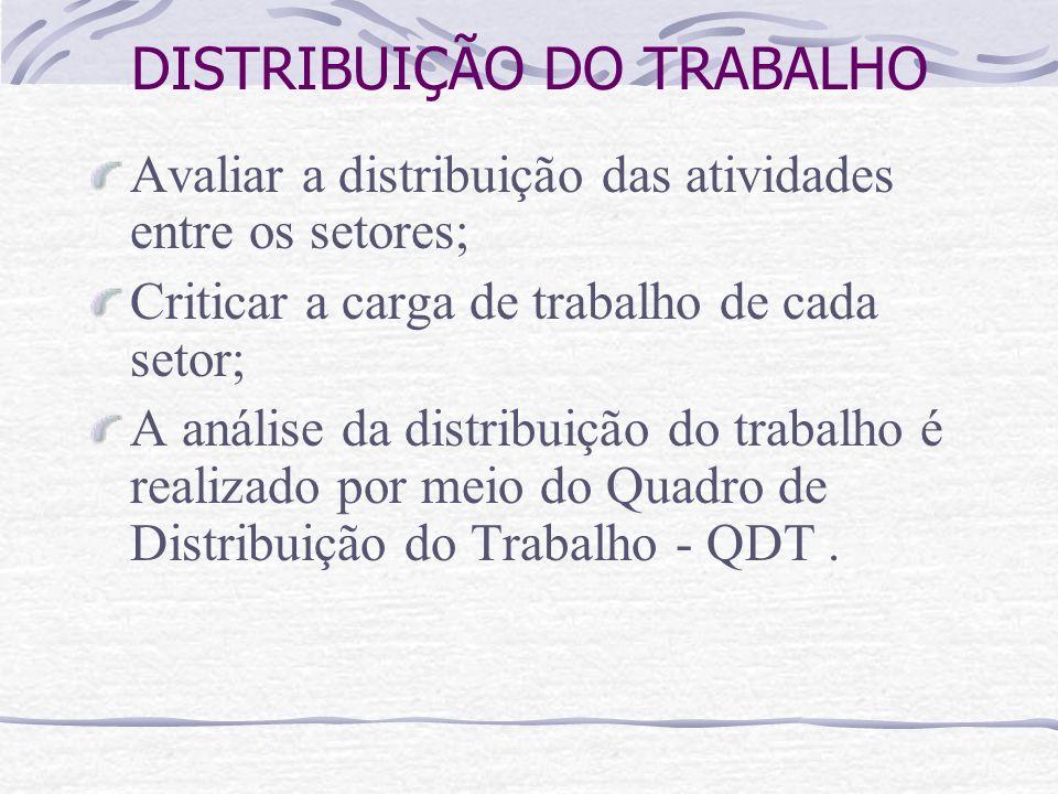 DISTRIBUIÇÃO DO TRABALHO Avaliar a distribuição das atividades entre os setores; Criticar a carga de trabalho de cada setor; A análise da distribuição