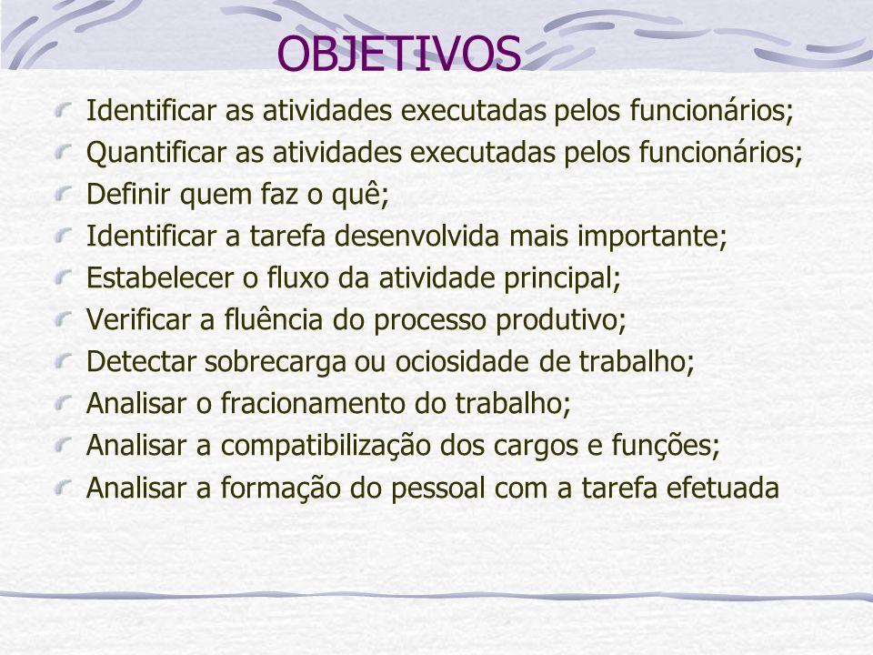 OBJETIVOS Identificar as atividades executadas pelos funcionários; Quantificar as atividades executadas pelos funcionários; Definir quem faz o quê; Id