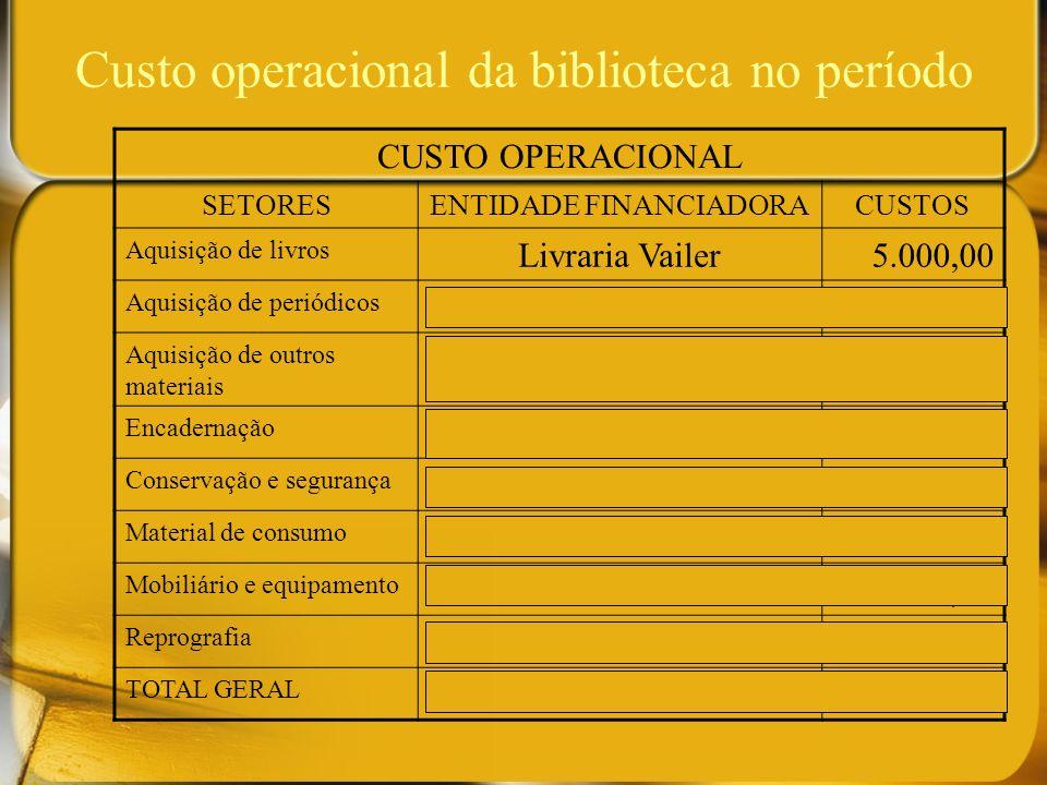 Custo operacional da biblioteca no período CUSTO OPERACIONAL SETORESENTIDADE FINANCIADORACUSTOS Aquisição de livros Livraria Vailer5.000,00 Aquisição