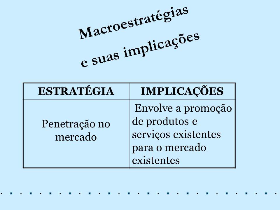 Macroestratégias e suas implicações ESTRATÉGIAIMPLICAÇÕES Penetração no mercado Envolve a promoção de produtos e serviços existentes para o mercado ex