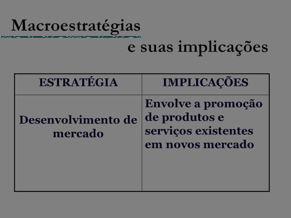 ESTRATÉGIAIMPLICAÇÕES Desenvolvimento de mercado Envolve a promoção de produtos e serviços existentes em novos mercado Macroestratégias e suas implica