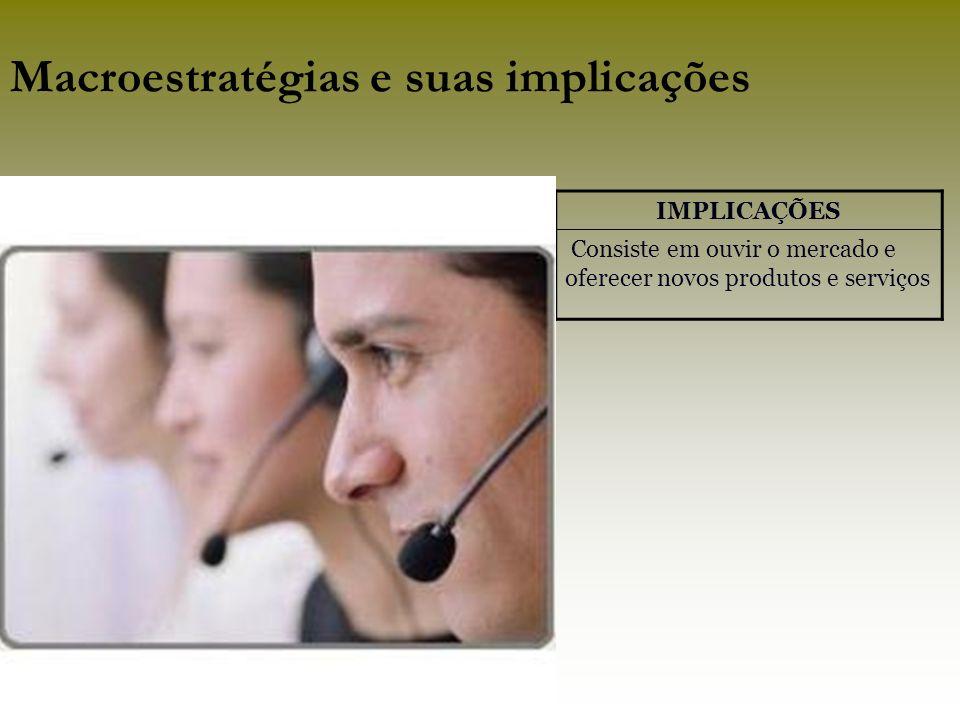 IMPLICAÇÕES Consiste em ouvir o mercado e oferecer novos produtos e serviços Macroestratégias e suas implicações