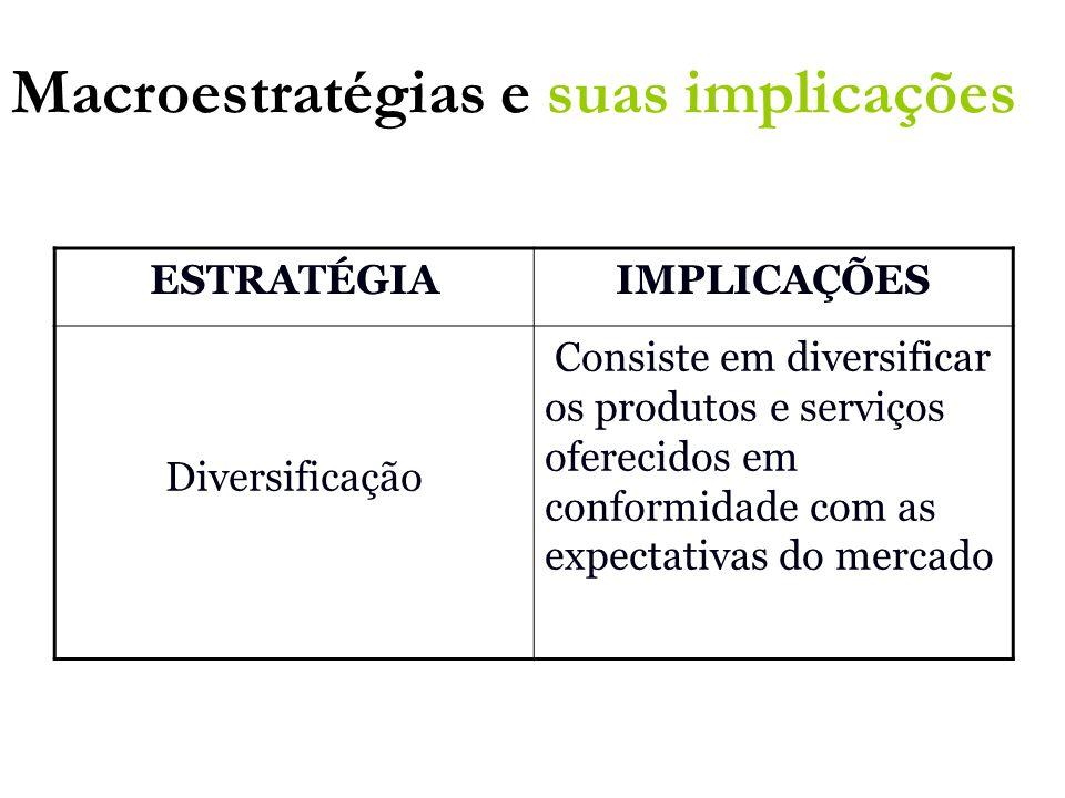 ESTRATÉGIAIMPLICAÇÕES Diversificação Consiste em diversificar os produtos e serviços oferecidos em conformidade com as expectativas do mercado Macroes