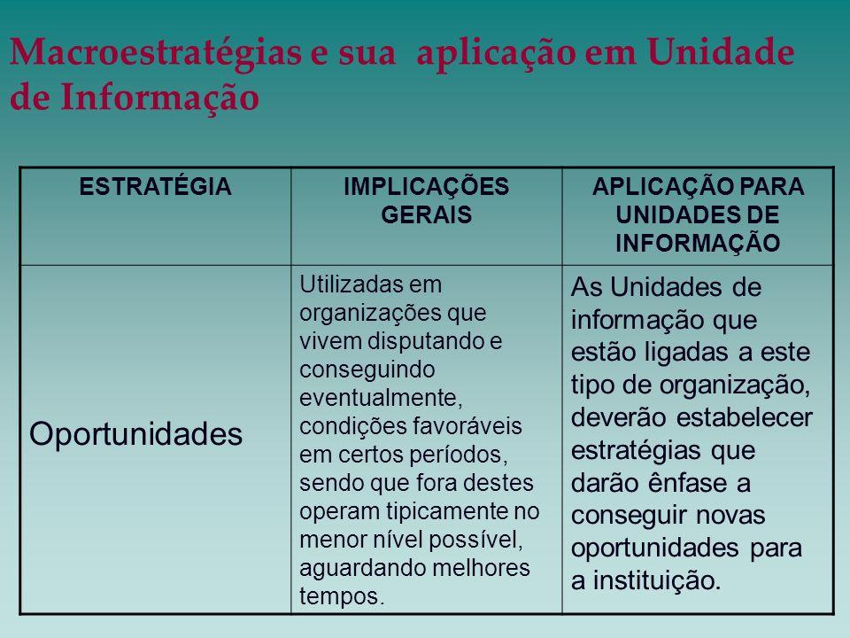 Macroestratégias e sua aplicação em Unidade de Informação ESTRATÉGIAIMPLICAÇÕES GERAIS APLICAÇÃO PARA UNIDADES DE INFORMAÇÃO Oportunidades Utilizadas